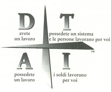 4 quadranti D A T I